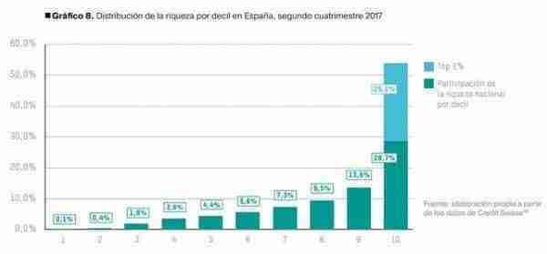 Distribucion-riqueza-Espana-segundo-cuatrimestre_EDIIMA20180122_0157_19