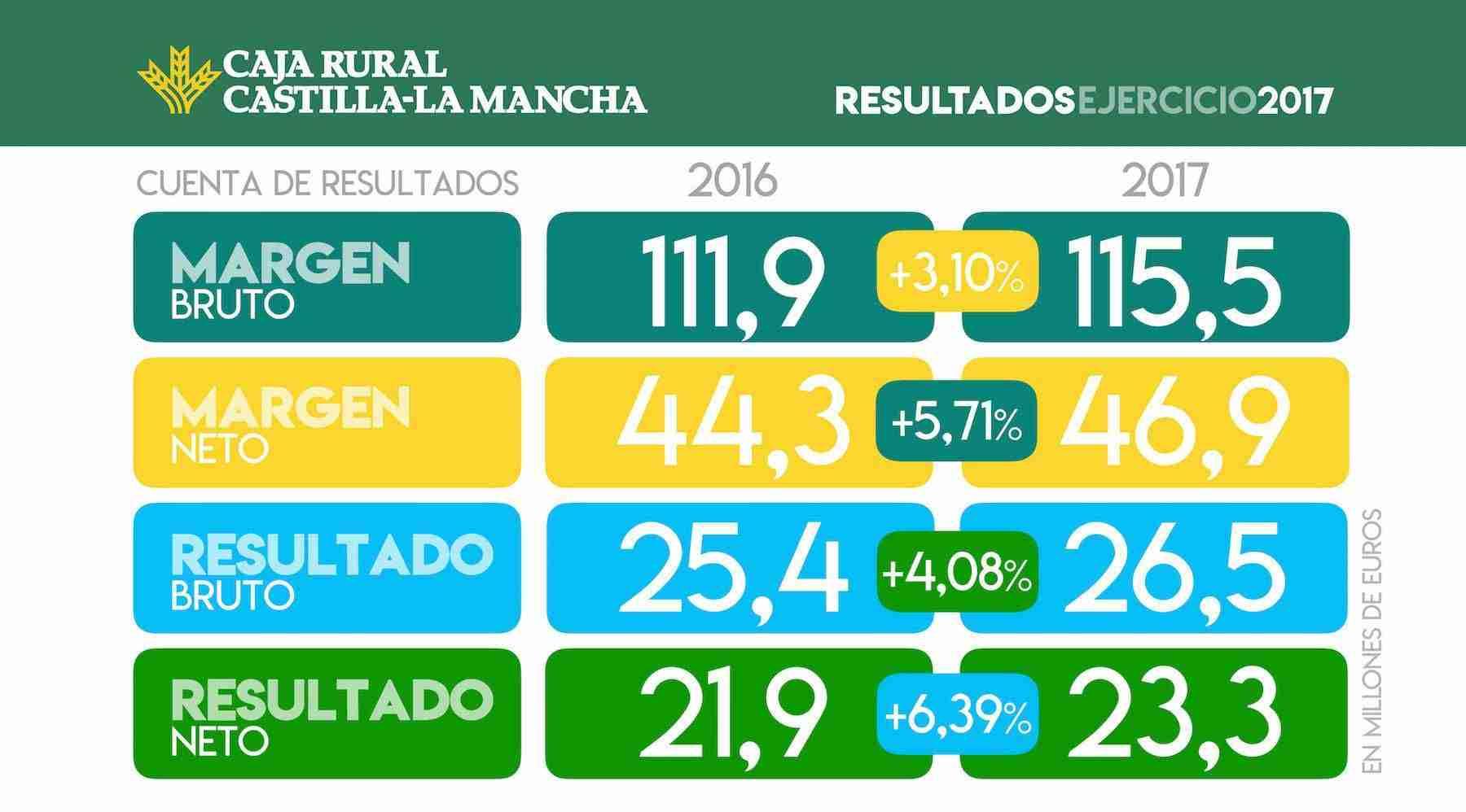 Caja Rural CLM mejora su resultado en 2017 y obtiene un beneficio de 26,5 millones 3