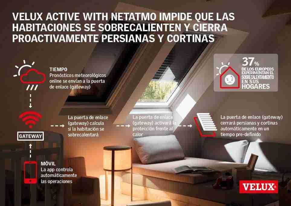Velux presenta sus ventanas inteligentes 3