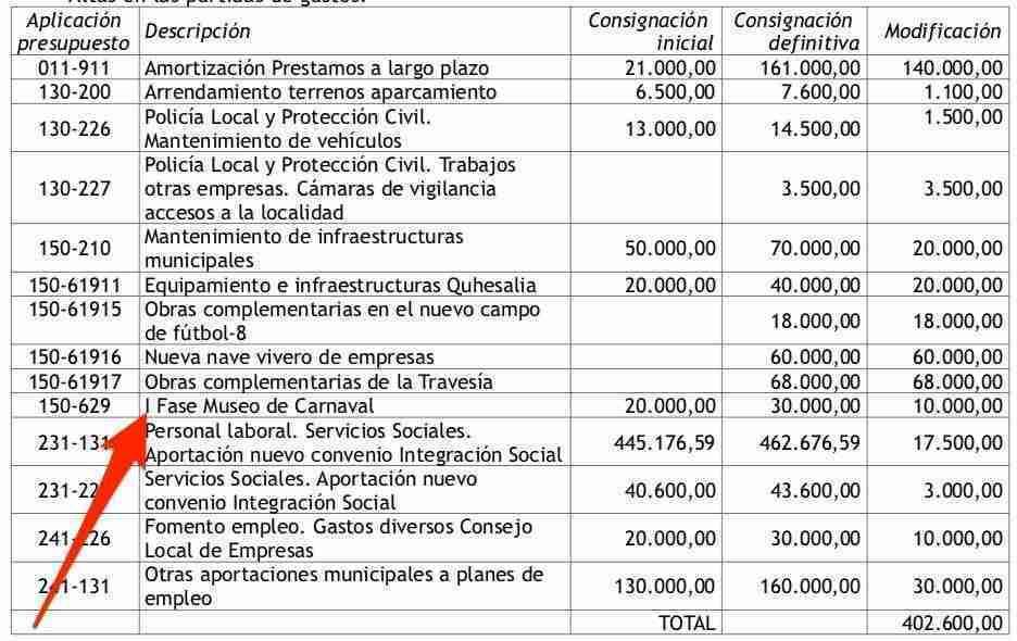 Herencia tendrá un Museo del Carnaval 1