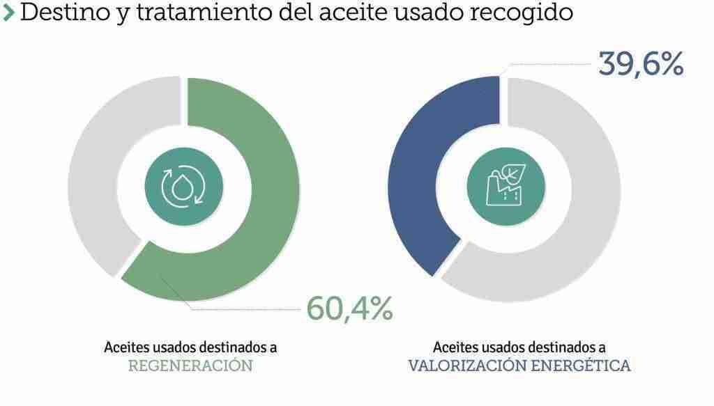 SIGAUS recogió en Castilla-La Mancha una cantidad bruta de 8.522 toneladas de aceites usados 15