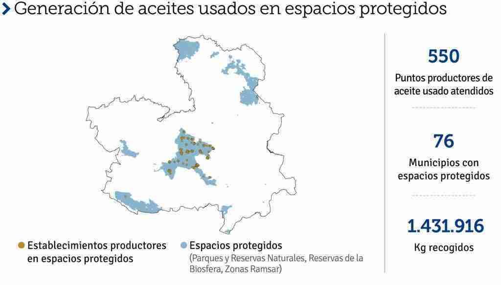 SIGAUS recogió en Castilla-La Mancha una cantidad bruta de 8.522 toneladas de aceites usados 14