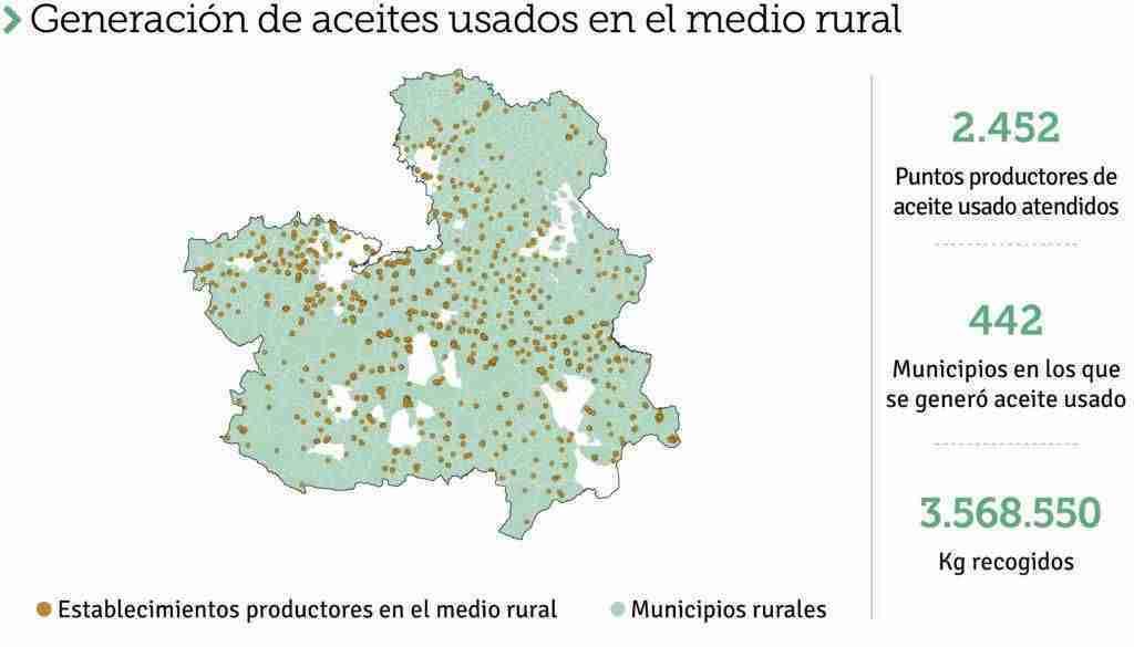 SIGAUS recogió en Castilla-La Mancha una cantidad bruta de 8.522 toneladas de aceites usados 12