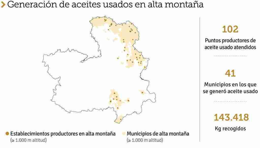 SIGAUS recogió en Castilla-La Mancha una cantidad bruta de 8.522 toneladas de aceites usados 13