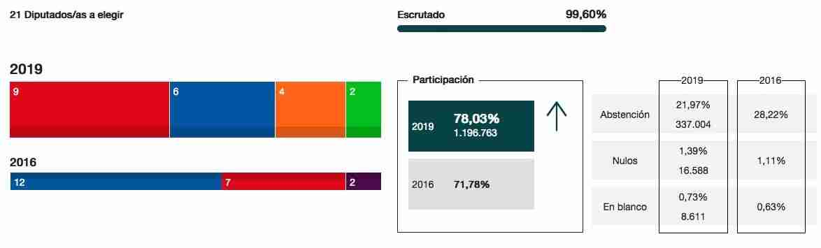 Resultados y seguimiento de las Elecciones generales 28A 11