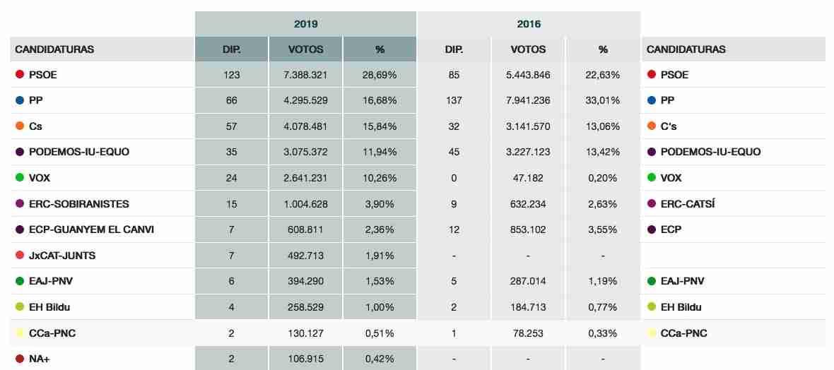 Resultados y seguimiento de las Elecciones generales 28A 10