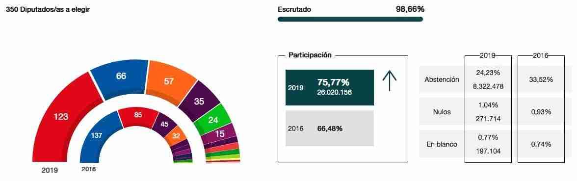 Resultados y seguimiento de las Elecciones generales 28A 9