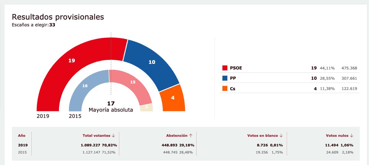 PSOE CLM consigue la mayoría absoluta en las Cortes regionales. 1