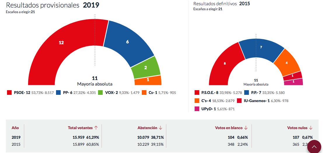 Resultados Elecciones municipales 2019 en Tomelloso 1