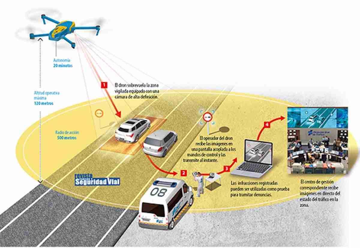 Los drones de tráfico pondrán denuncias por infracciones este verano 1