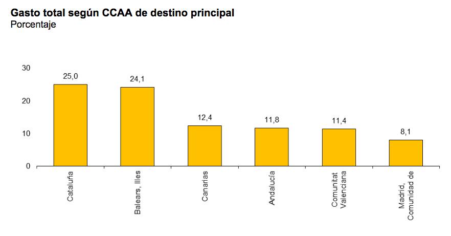 Gasto total según CCAA de destino principal