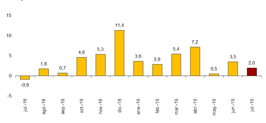 Tasa de variación anual del gasto total de los turistas internacionales