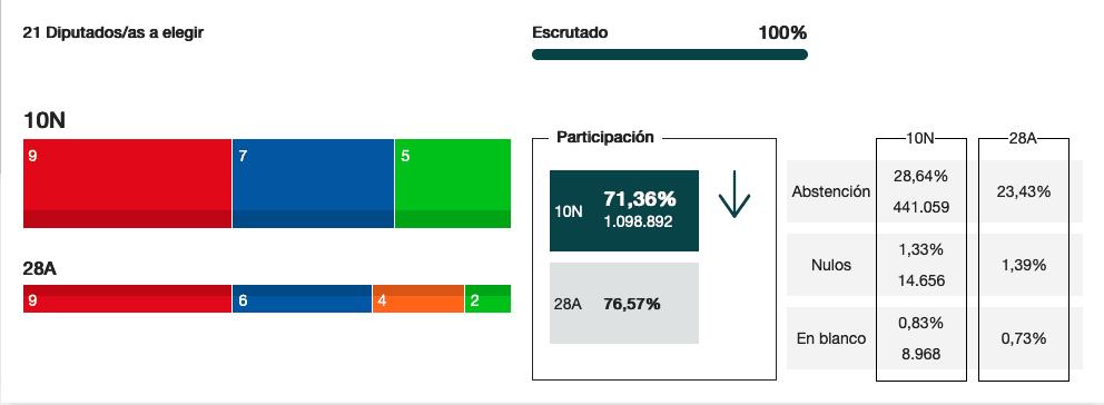 Resultados regionales en Elecciones generales del 10N 11