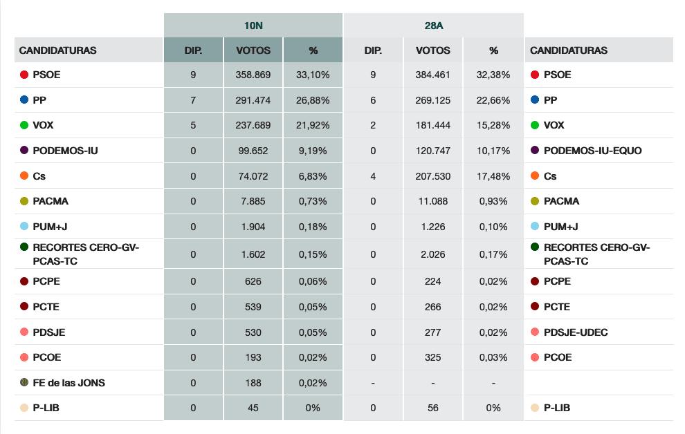 Resultados regionales en Elecciones generales del 10N 12