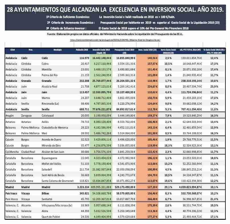 Análisis de los Ayuntamientos que alcanzan la Excelencia en su gasto servicios sociales 16