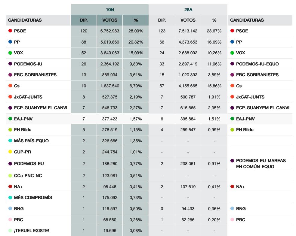 Resultados regionales en Elecciones generales del 10N 10