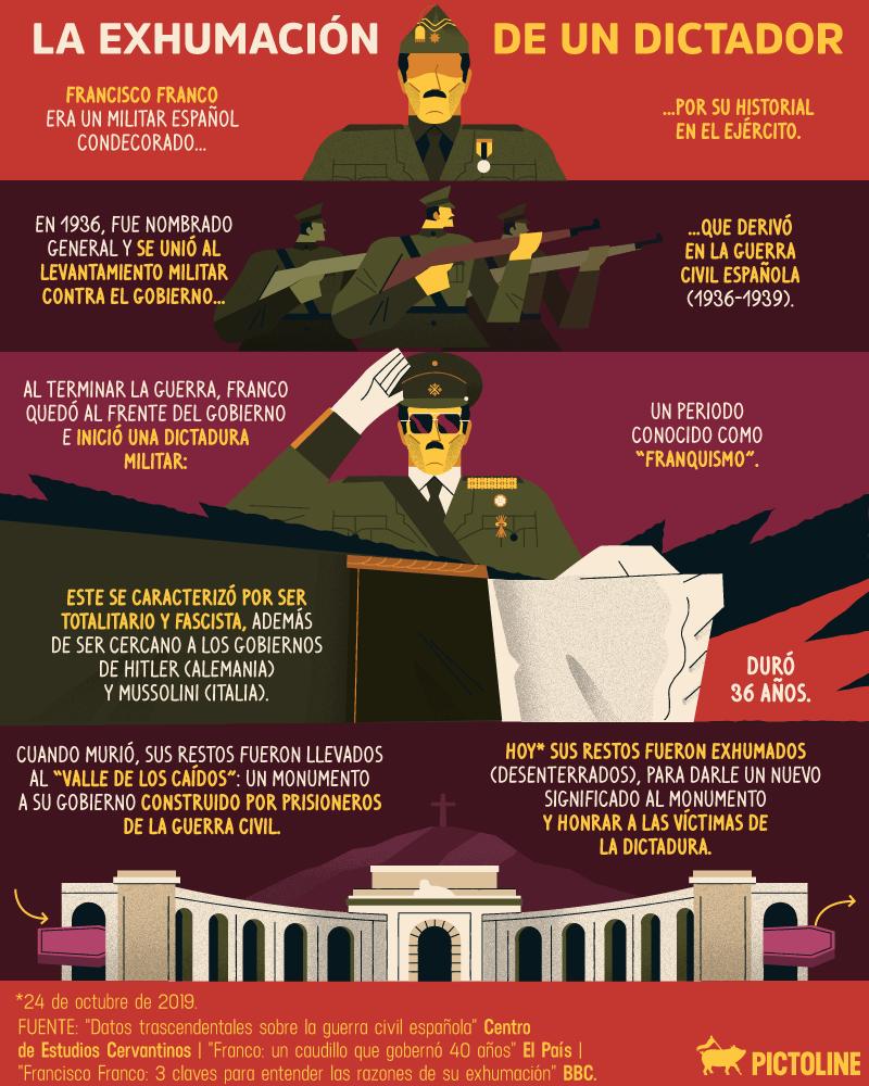 Exhumación de Francisco Franco en una infografía 1