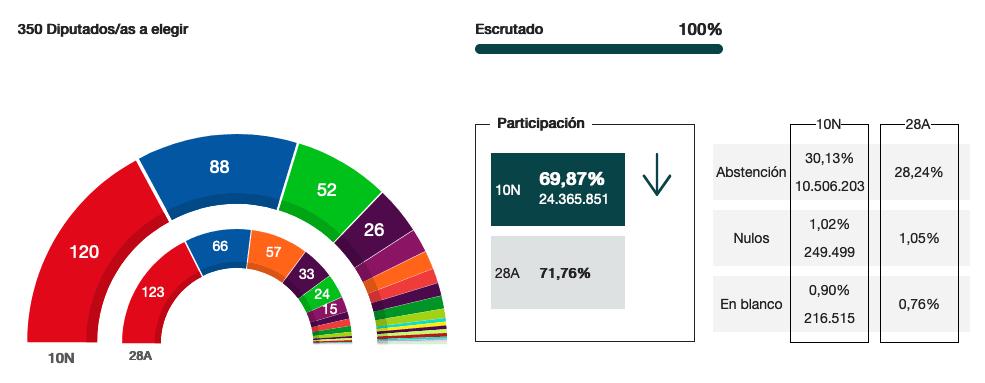 Resultados regionales en Elecciones generales del 10N 9