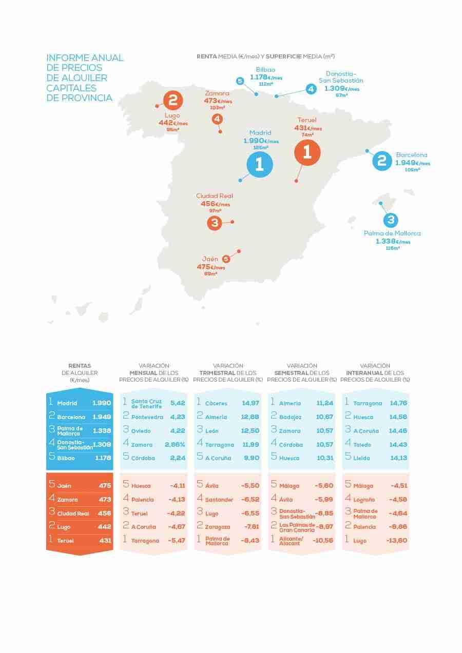 Sube casi un 9% el precio del alquiler en Castilla-La Mancha respecto al pasado año 10