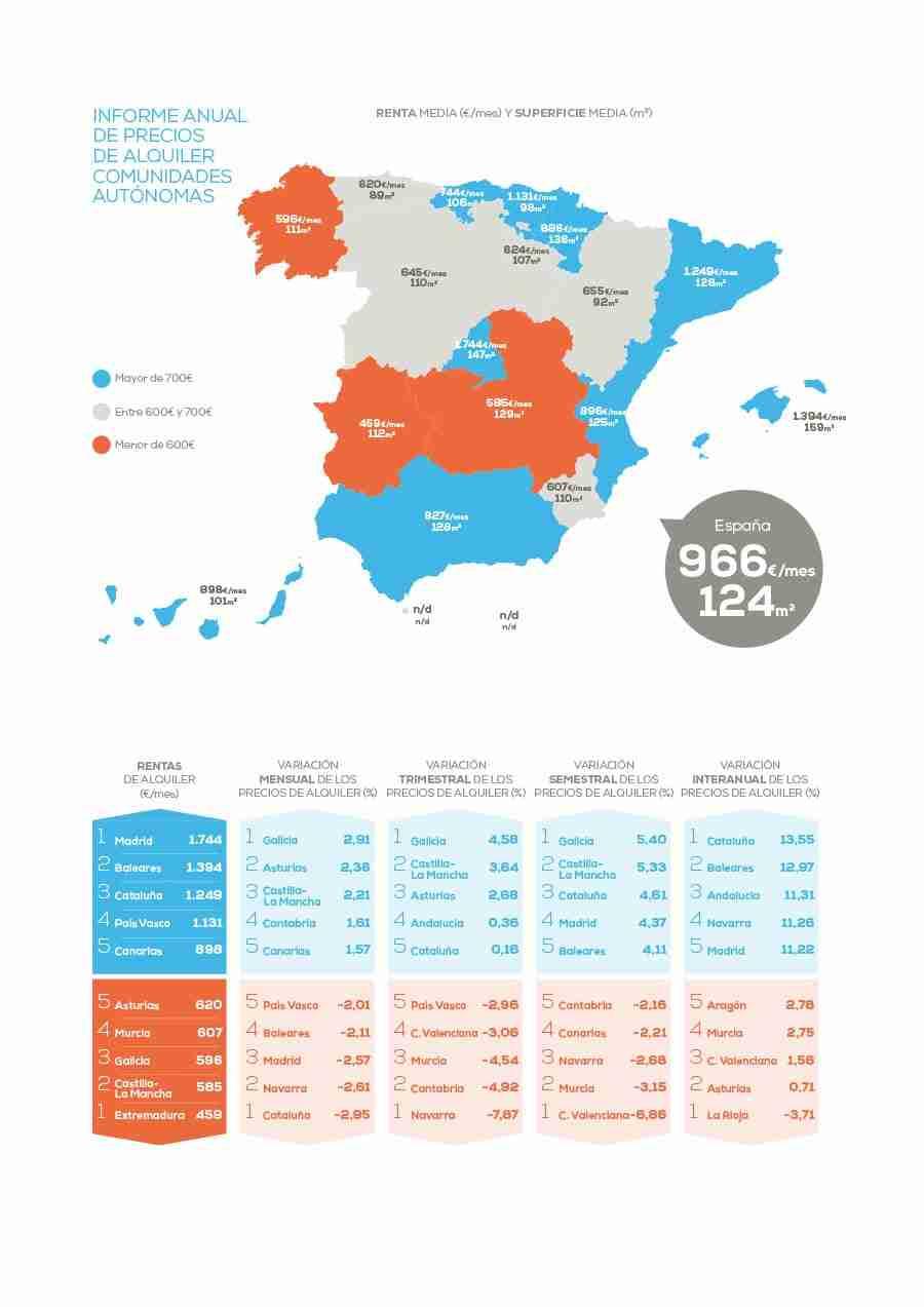 Sube casi un 9% el precio del alquiler en Castilla-La Mancha respecto al pasado año 9
