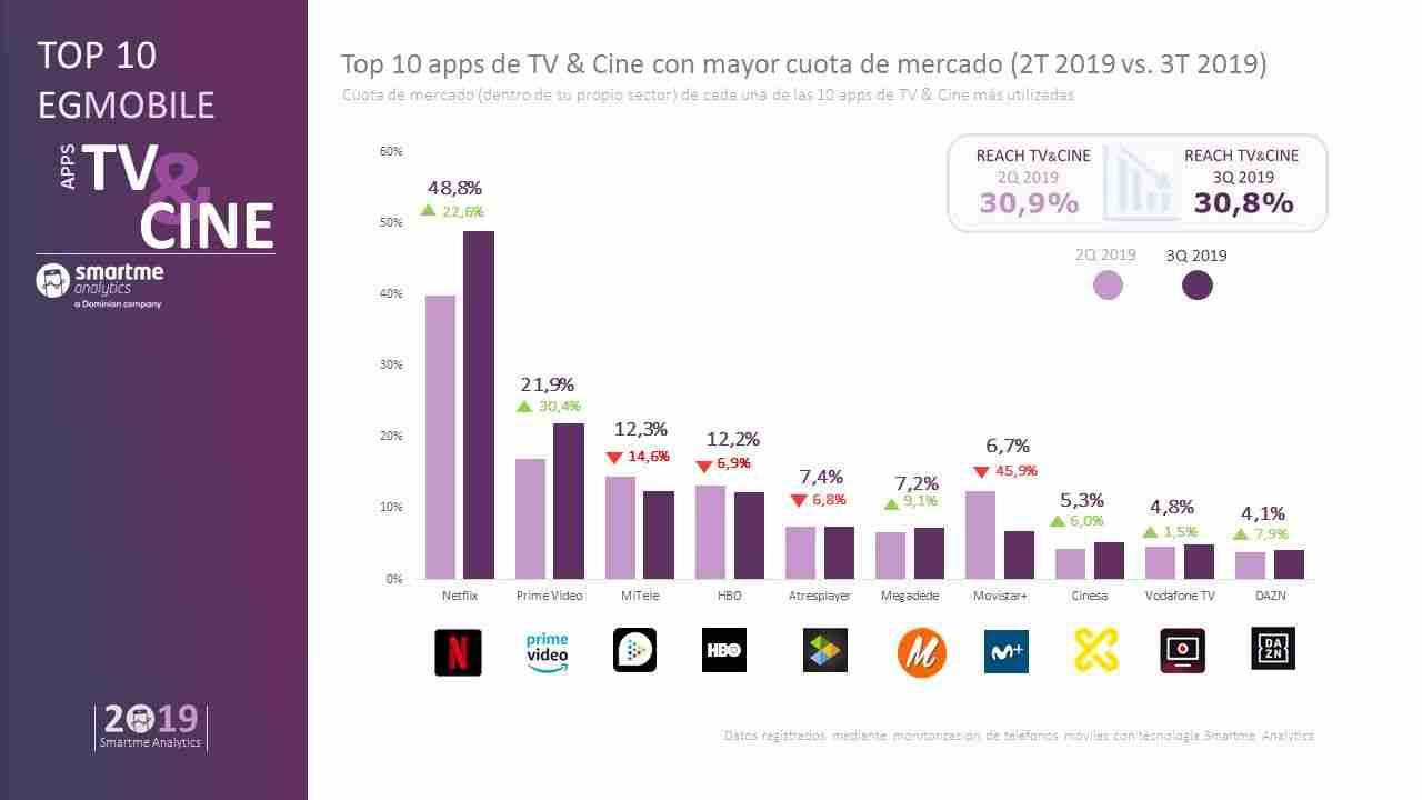 Netflix es líder en aplicaciones de TV y cine con cerca del 50% de cuota 3