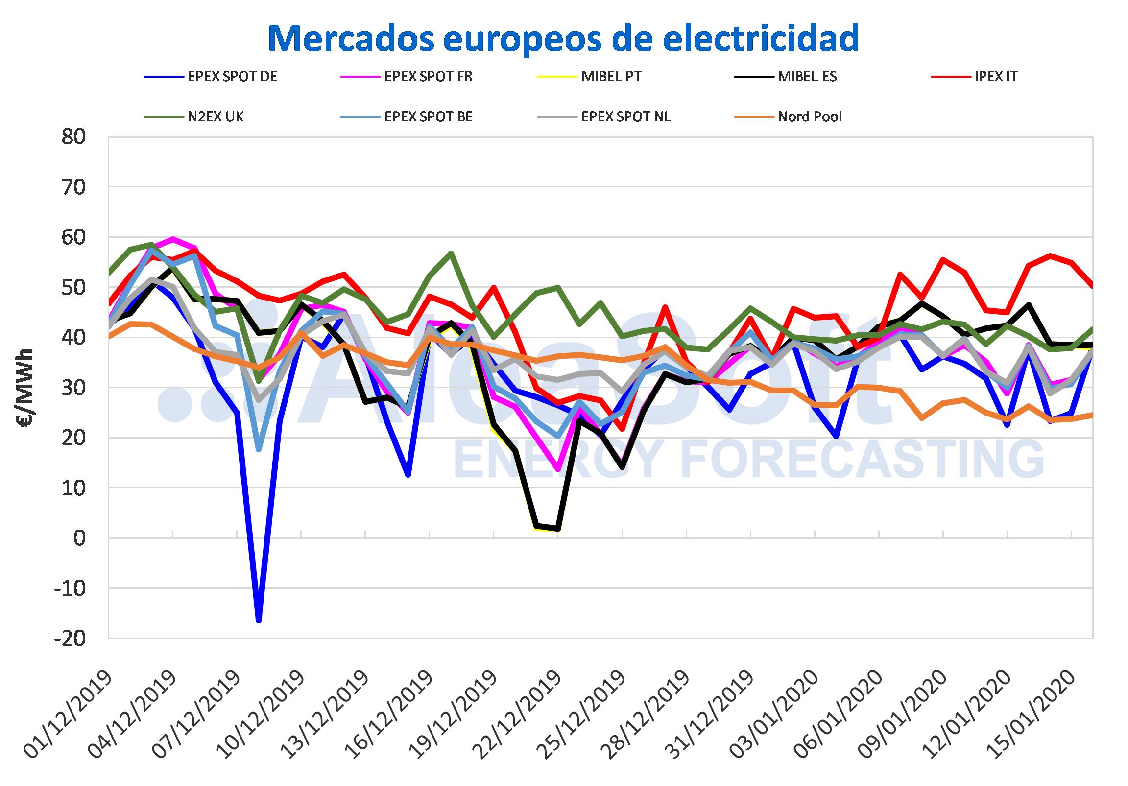 La mayor producción eólica provoca la disminución del precio de la energía eléctrica 3