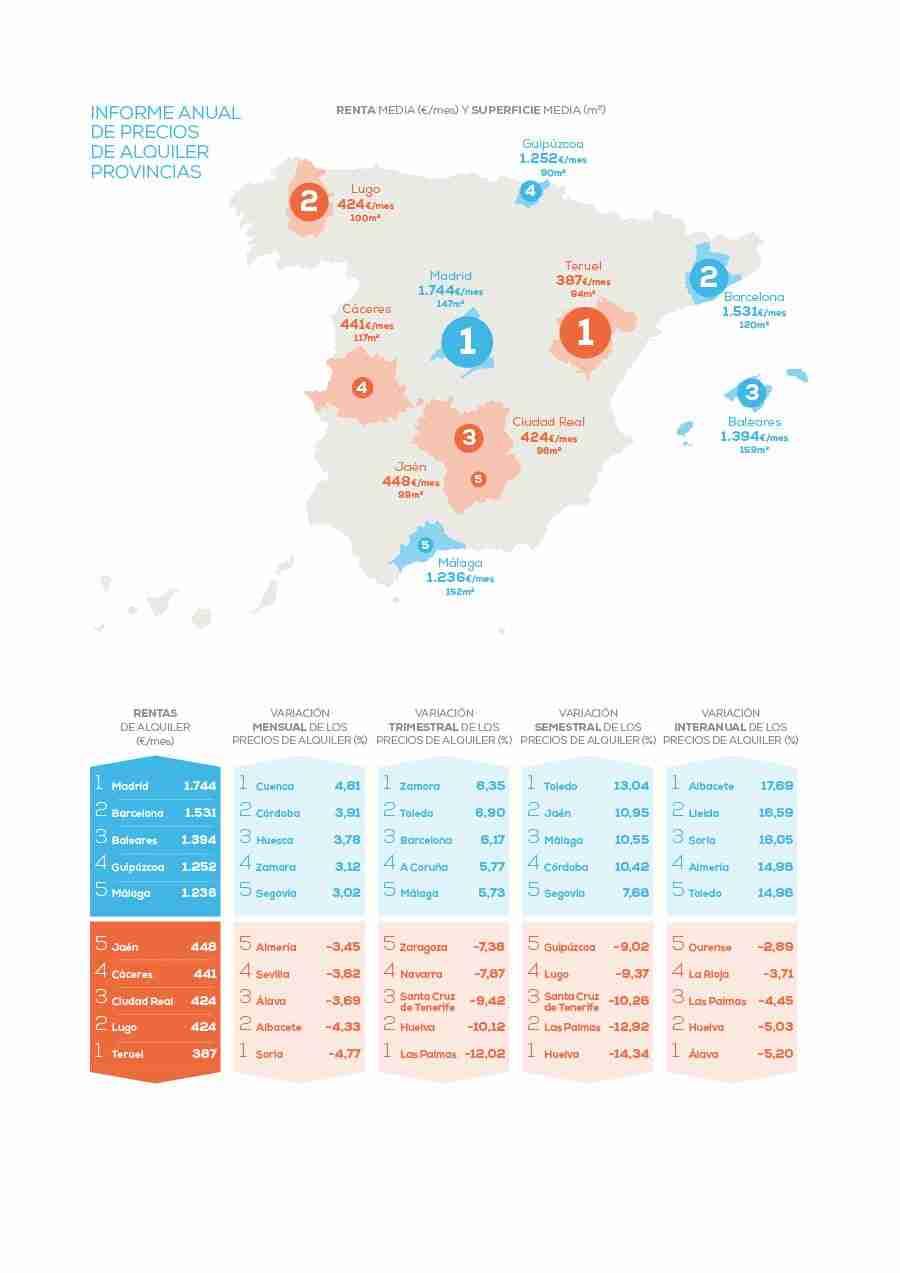 Sube casi un 9% el precio del alquiler en Castilla-La Mancha respecto al pasado año 11