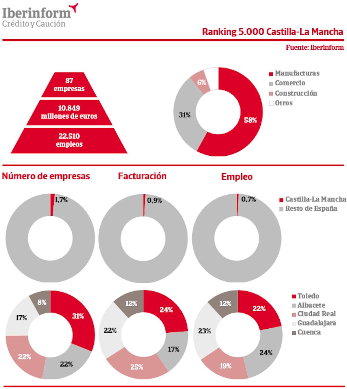 Castilla-La Mancha tiene el 1,7% de las mayores empresas de España 3