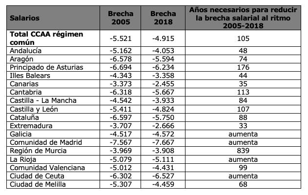 En Castilla La Mancha, las mujeres cobran 3.933 euros menos que los hombres 5