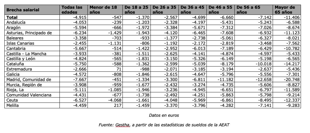 En Castilla La Mancha, las mujeres cobran 3.933 euros menos que los hombres 7