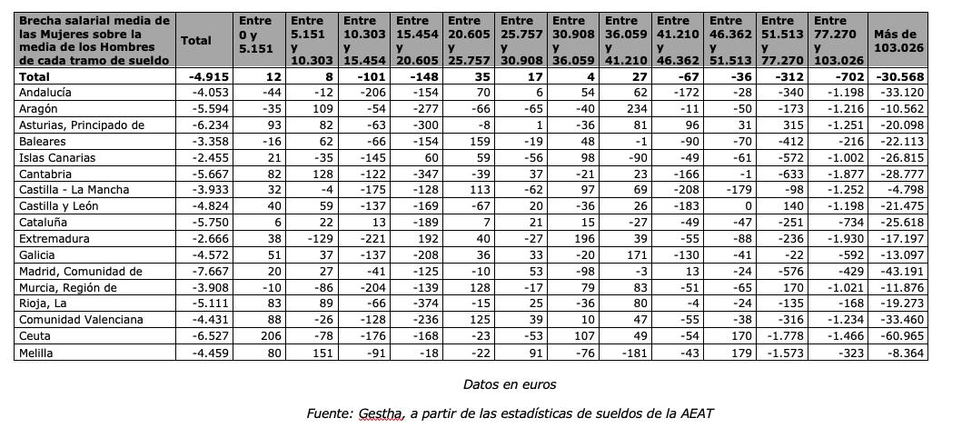 En Castilla La Mancha, las mujeres cobran 3.933 euros menos que los hombres 6