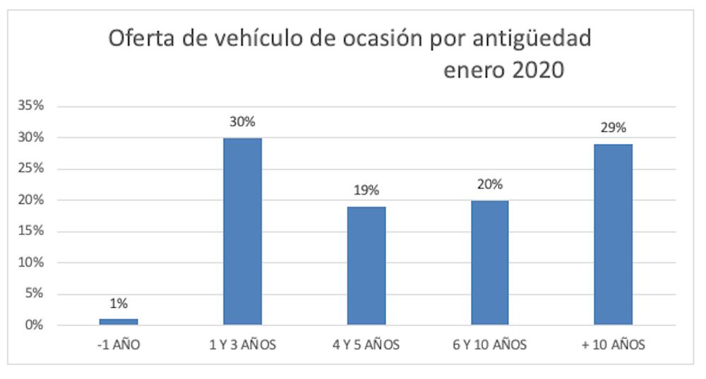 El precio del vehículo de ocasión en enero se sitúa en 15.508 € 5