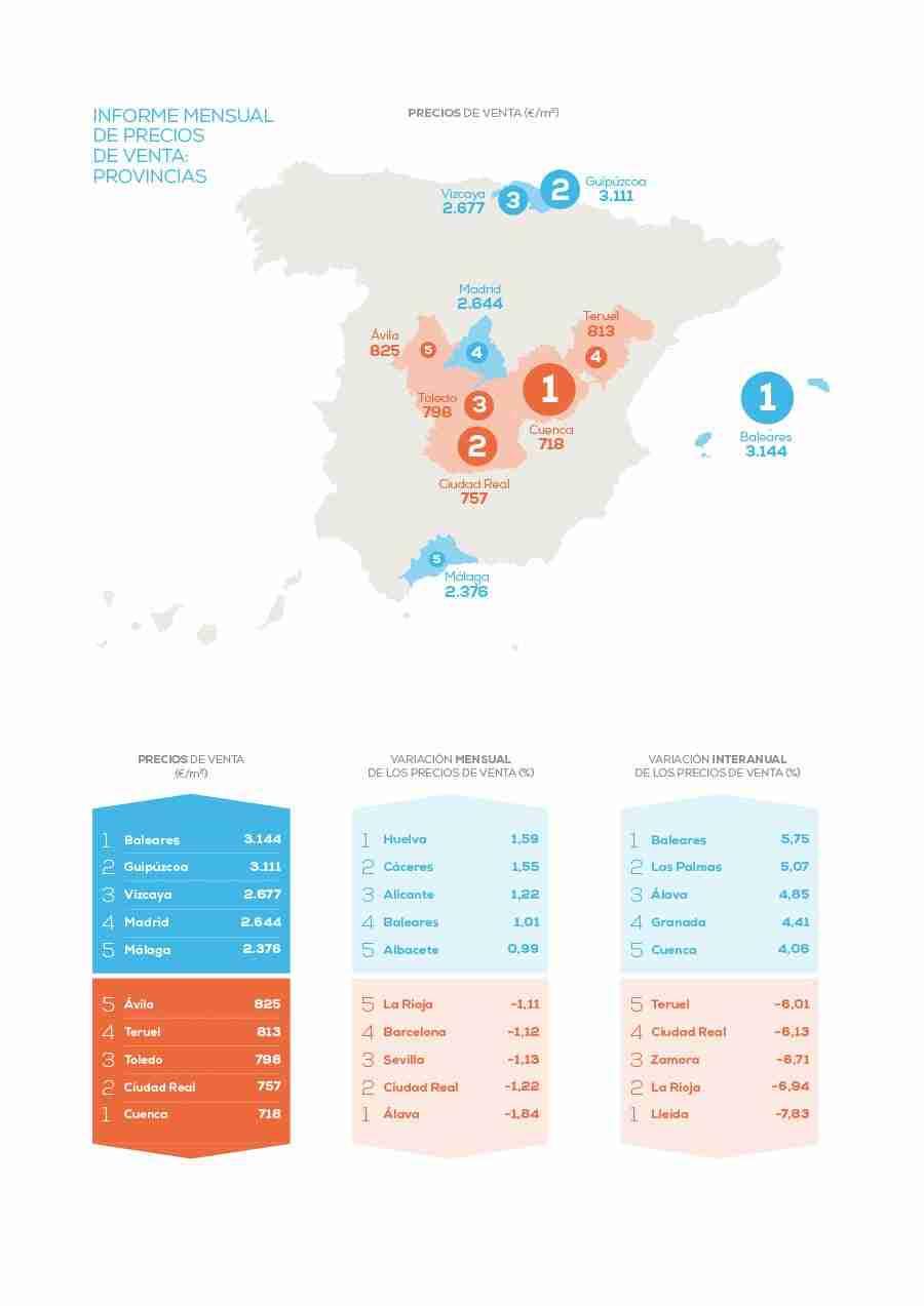 El precio de la vivienda en Castilla-La Mancha cae un 1,70% frente al año pasado 1
