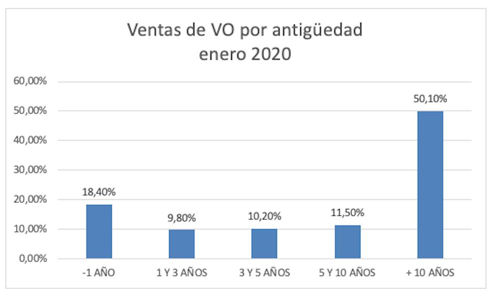 El precio del vehículo de ocasión en enero se sitúa en 15.508 € 6