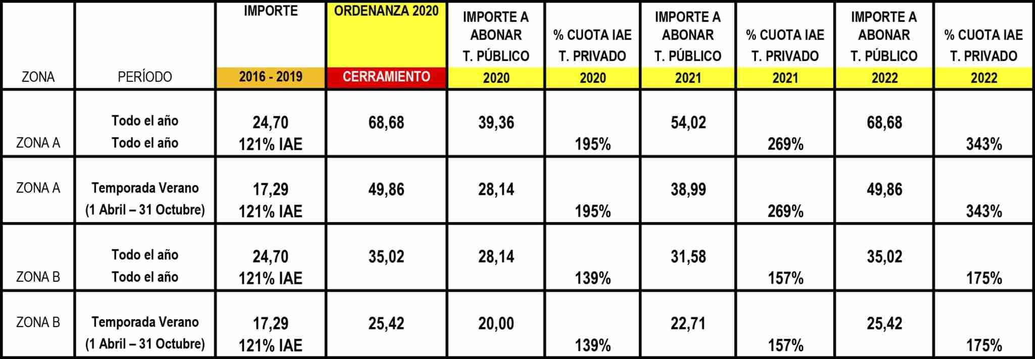Alcázar de San Juan acuerda con el sector hostelero la actualización progresiva de las tasas de terraza 6