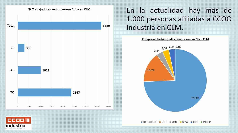 CCOO-Industria CLM reúne en asambleas a sus delegados de las 21 empresas del sector aeronáutico radicadas en la región 6