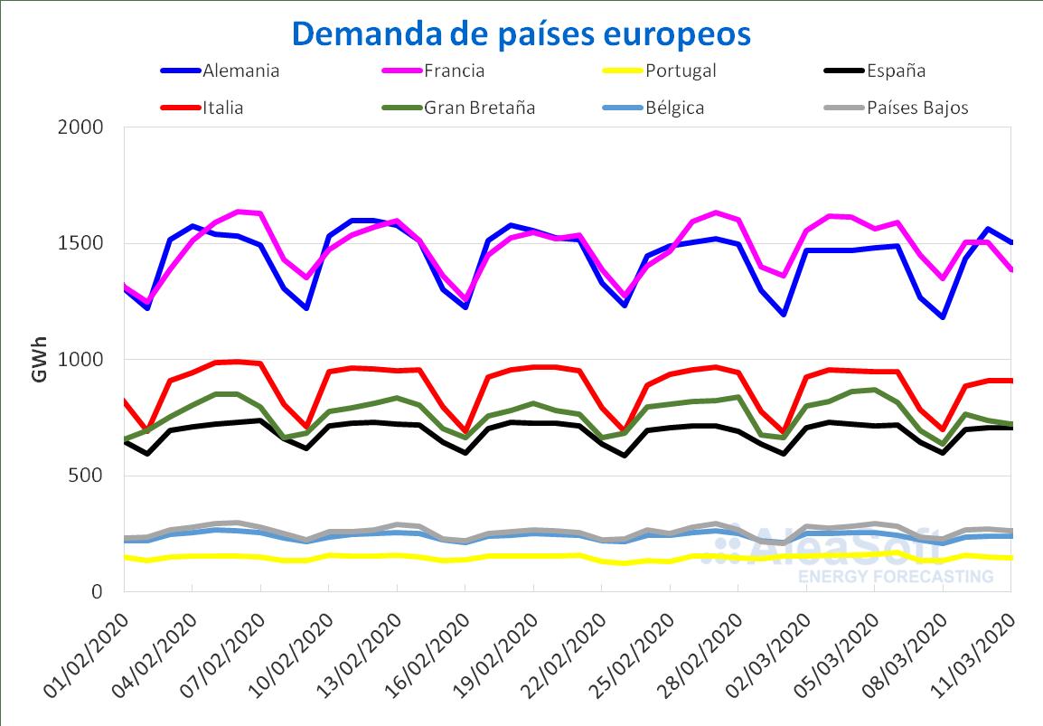 La demanda eléctrica europea comienza a notar los efectos del coronavirus 3
