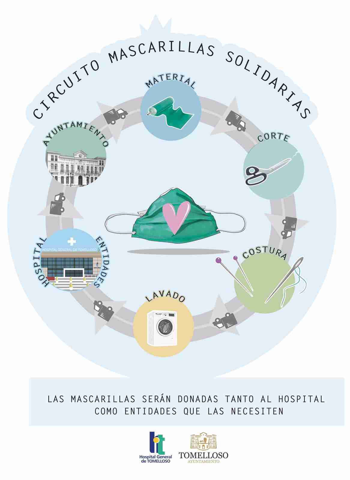 """En marcha el proyecto """"Mascarillas solidarias"""" de Tomelloso 3"""