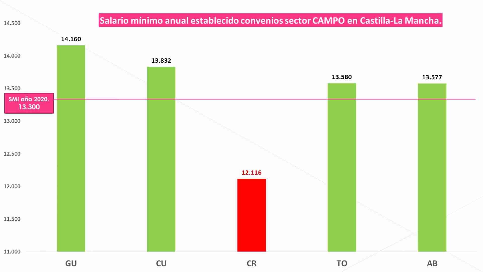 CCOO-Industria CLM denuncia que Asaja-Ciudad Real lleva todo el año sustrayendo dinero a miles de asalariados 3