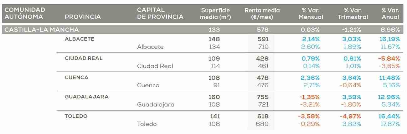 Castilla-La Mancha es la segunda región donde más se ajusta el alquiler en el primer trimestre: un 1,21% 3