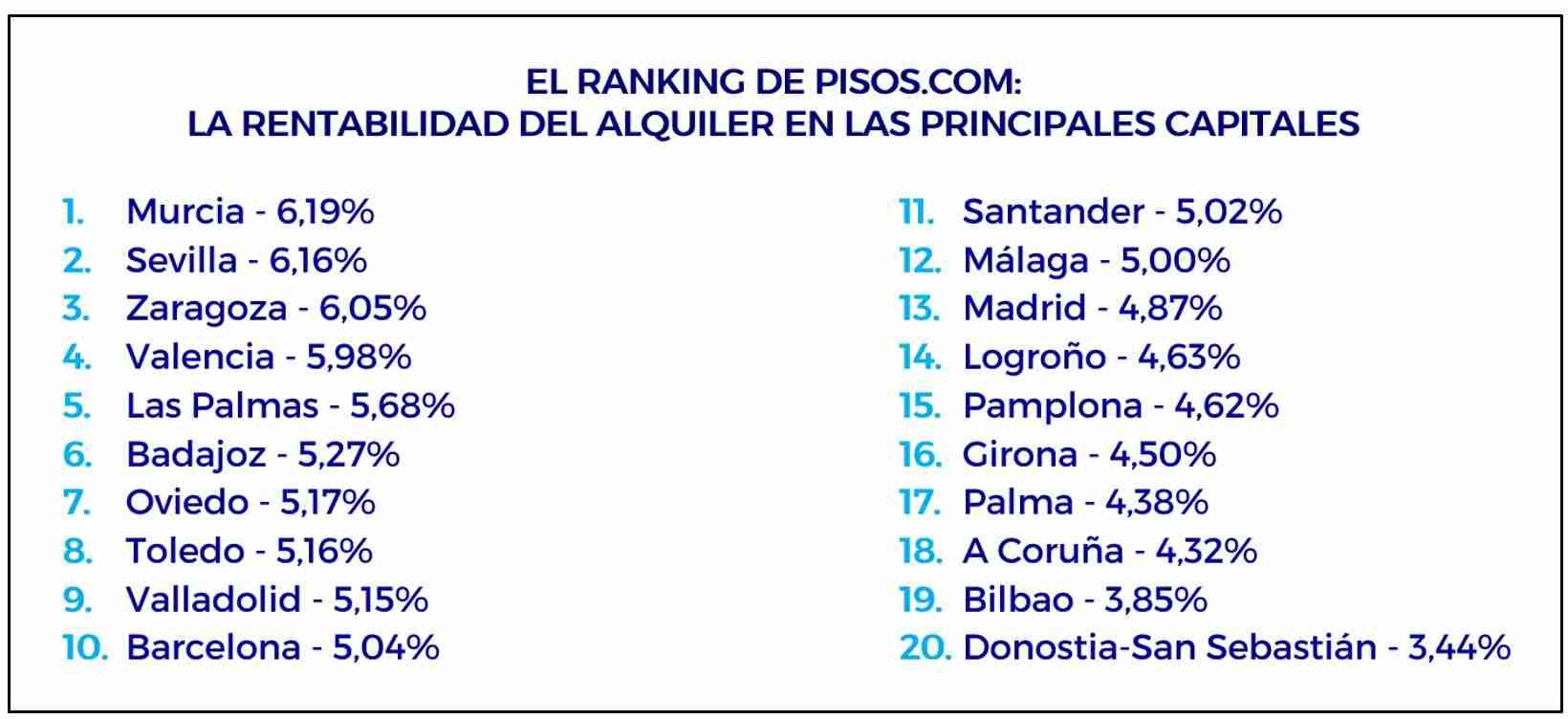 La rentabilidad del alquiler en España fue del 5,78% en el primer trimestre 6