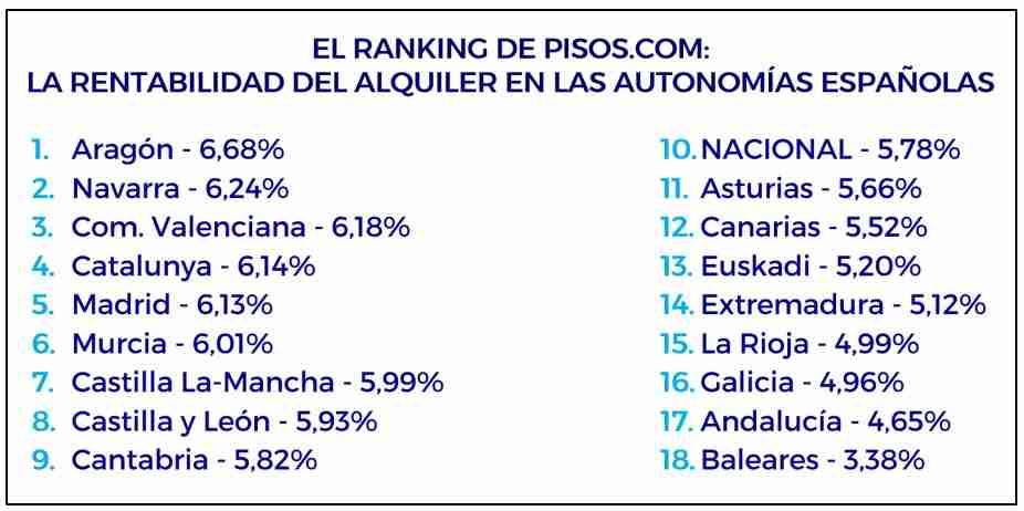 La rentabilidad del alquiler en España fue del 5,78% en el primer trimestre 5