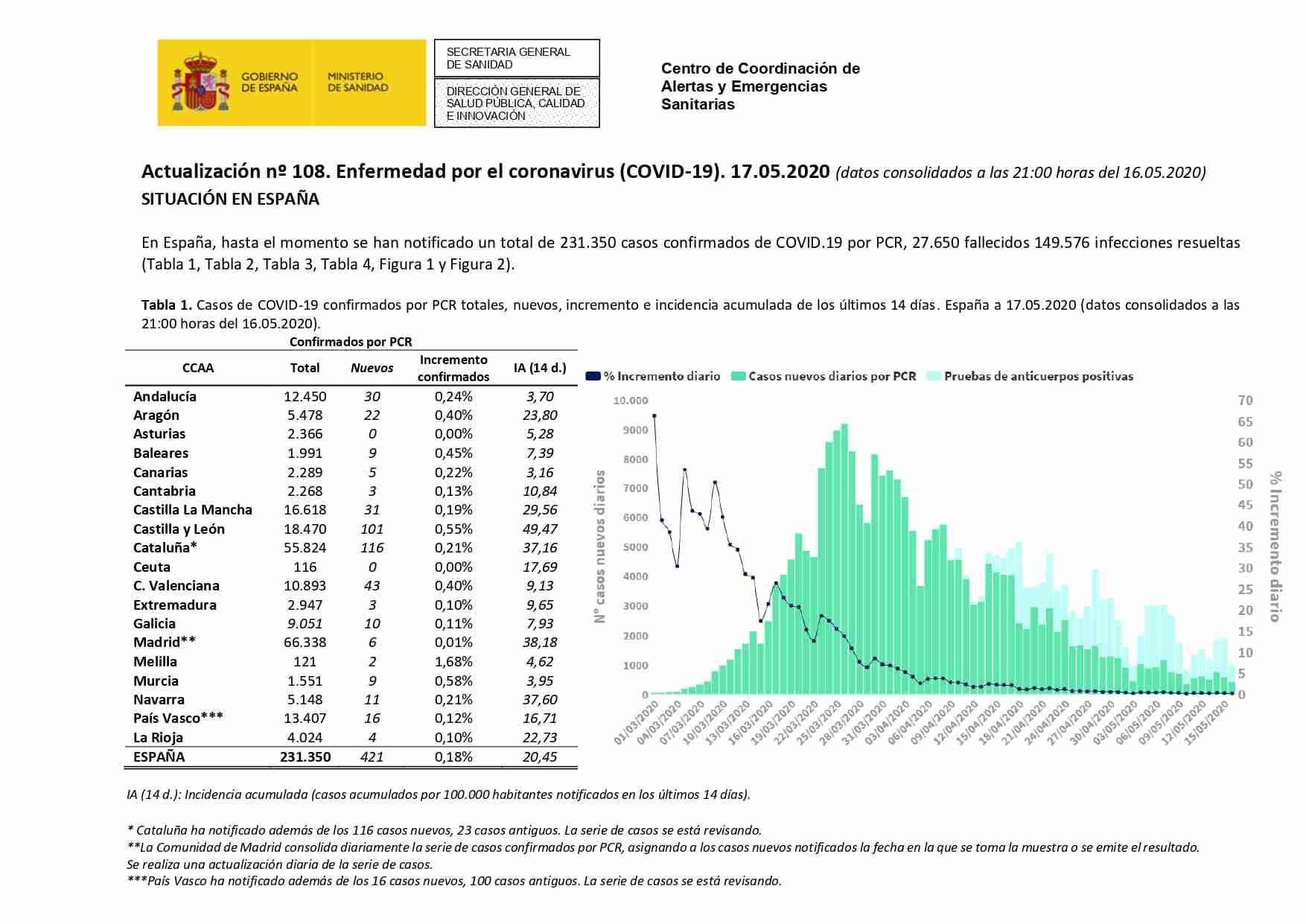 Actualización de la enfermedad por el coronavirus al 17 de mayo de 2020 27