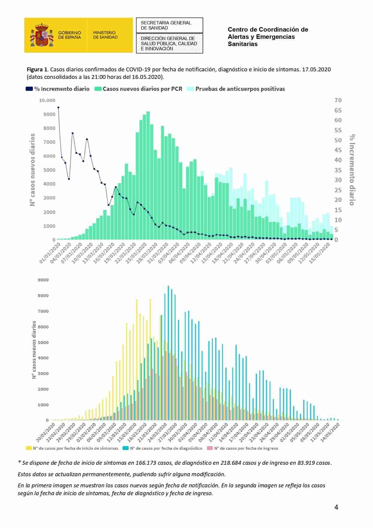 Actualización de la enfermedad por el coronavirus al 17 de mayo de 2020 30