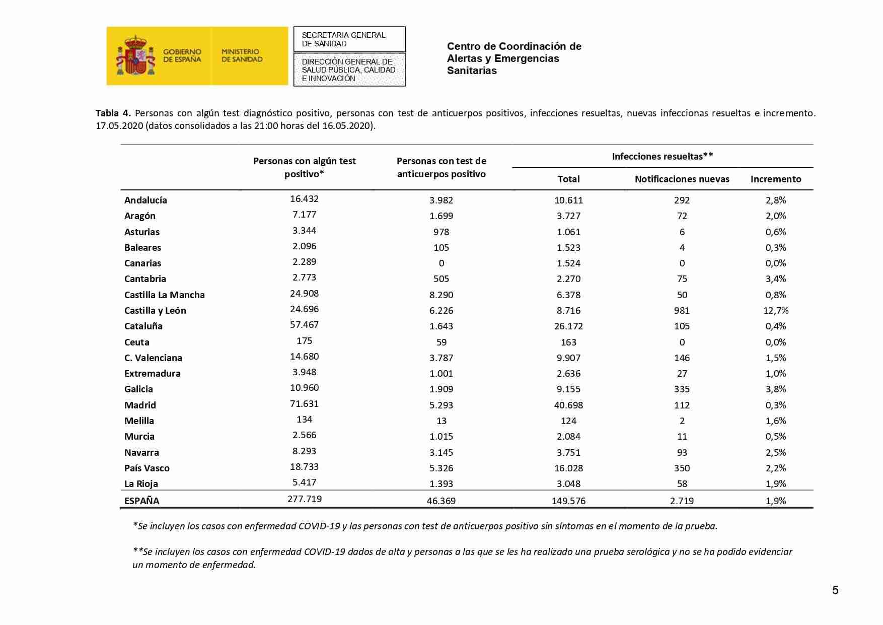 Actualización de la enfermedad por el coronavirus al 17 de mayo de 2020 31