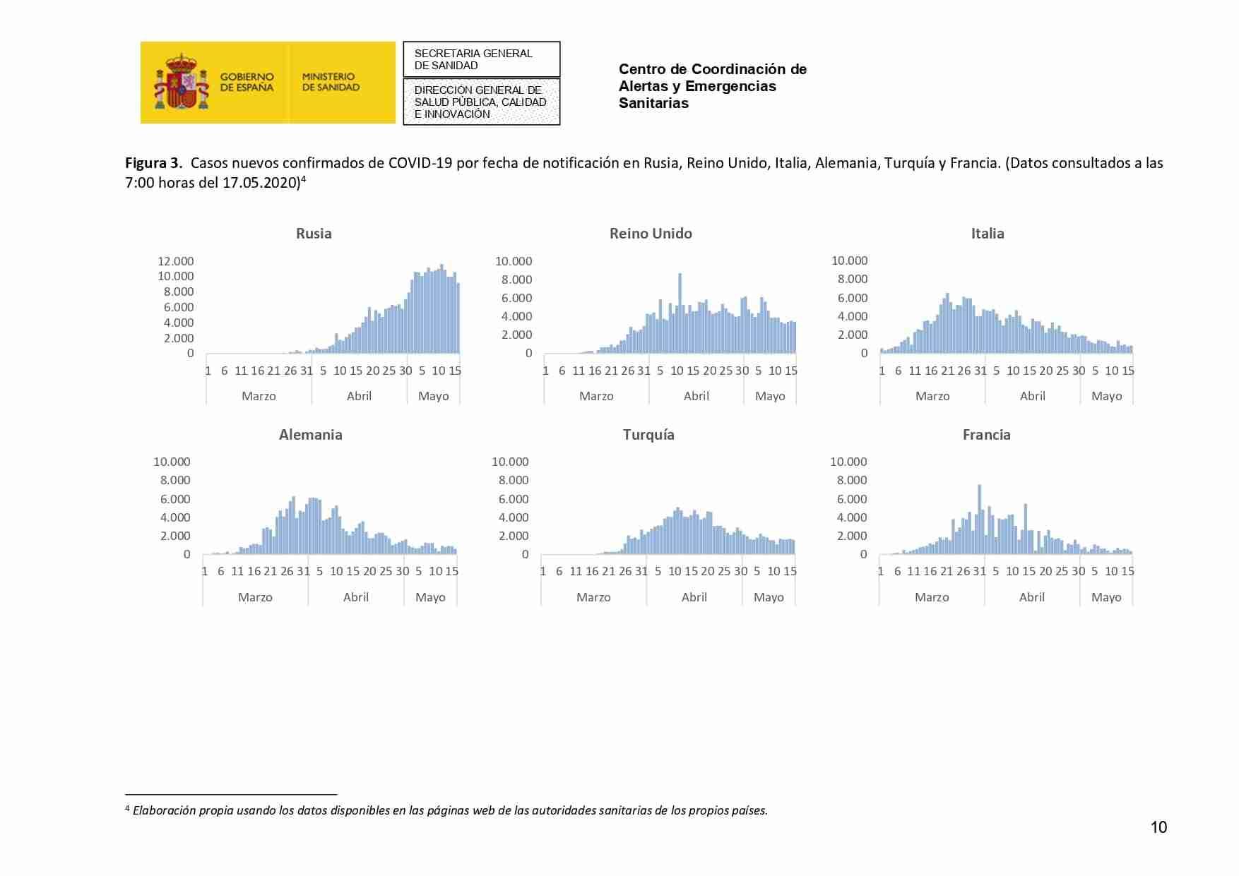 Actualización de la enfermedad por el coronavirus al 17 de mayo de 2020 36