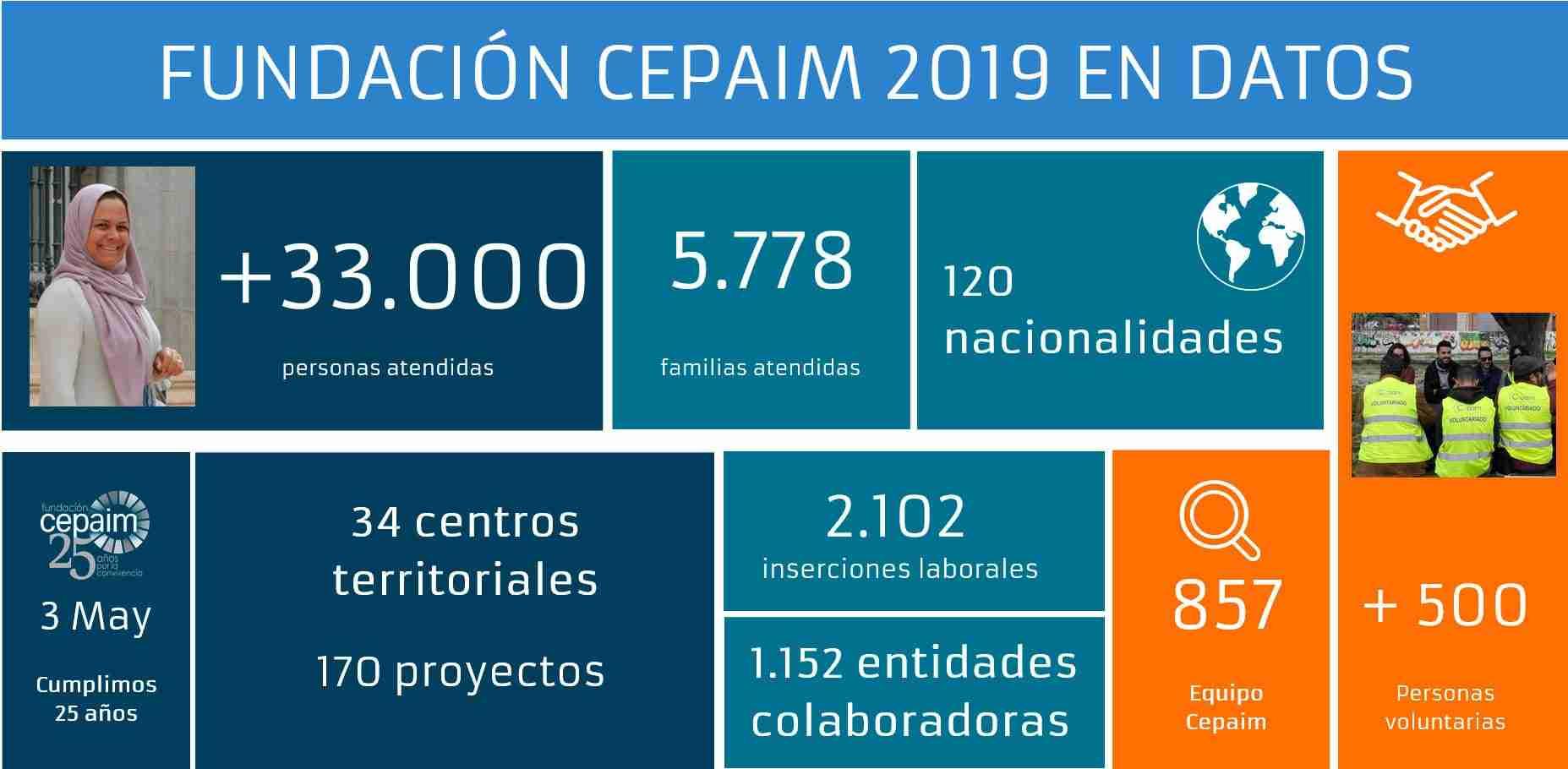 Fundación Cepaim sigue atendiendo las necesidades de las personas más vulnerables durante la emergencia sanitaria en Castilla-La Mancha 1