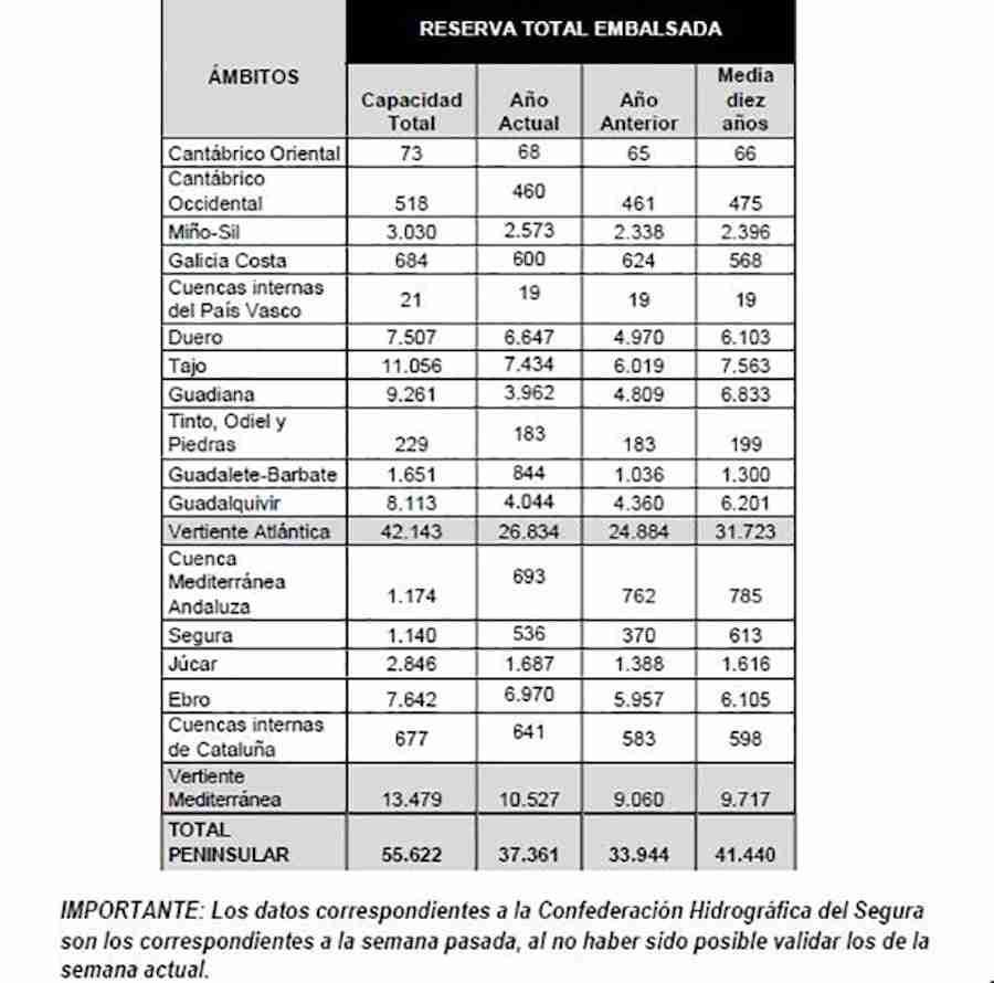 La reserva hídrica española se encuentra al 67,2 por ciento de su capacidad 3