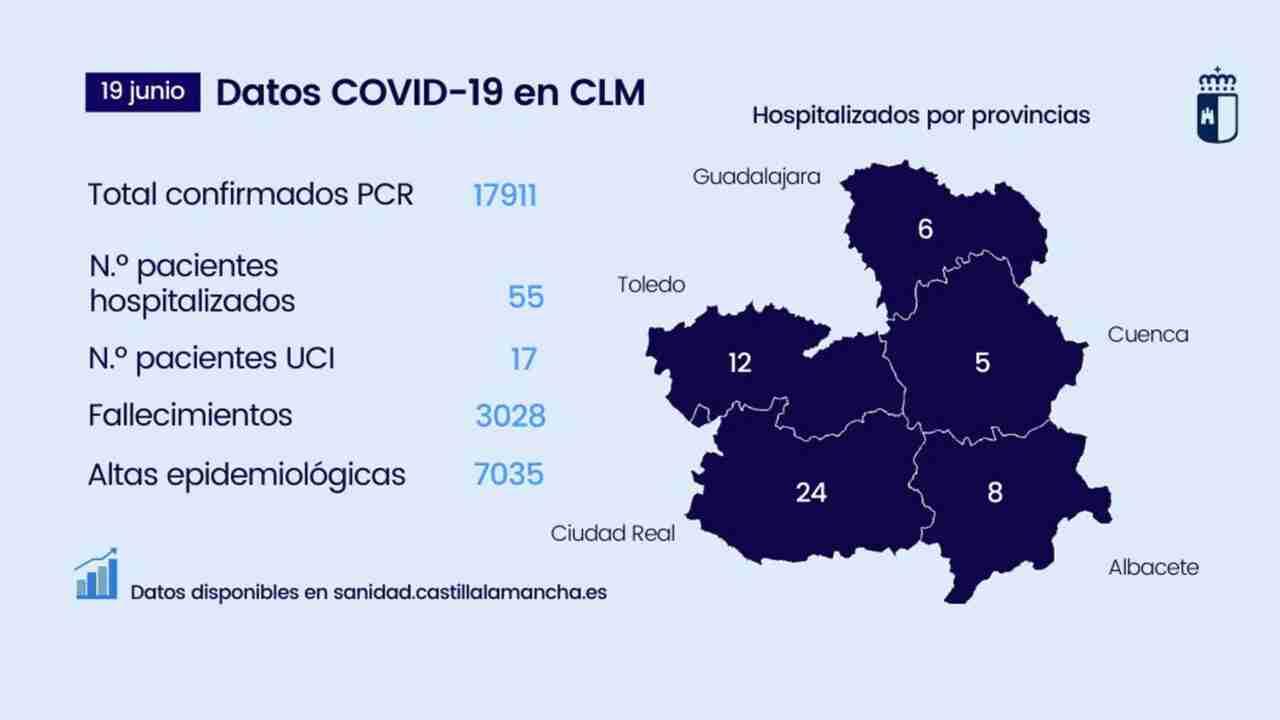 En Castilla-La Mancha confirmaron 22 casos nuevos de COVID-19 1