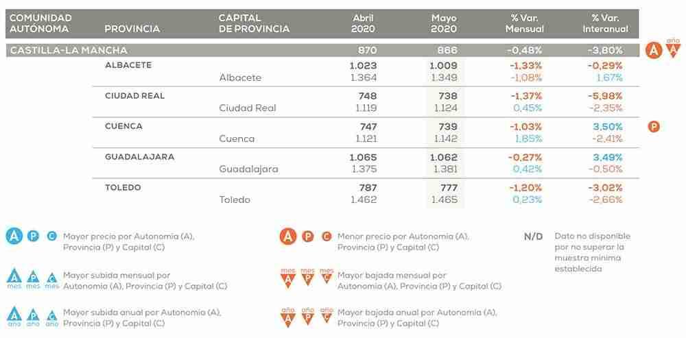 Castilla-La Mancha es la región que más ajusta el precio de la vivienda frente al año pasado: un 6,03% 1